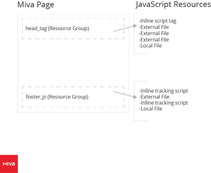 Miva Docs: How To Guides | JavaScript Asset Management