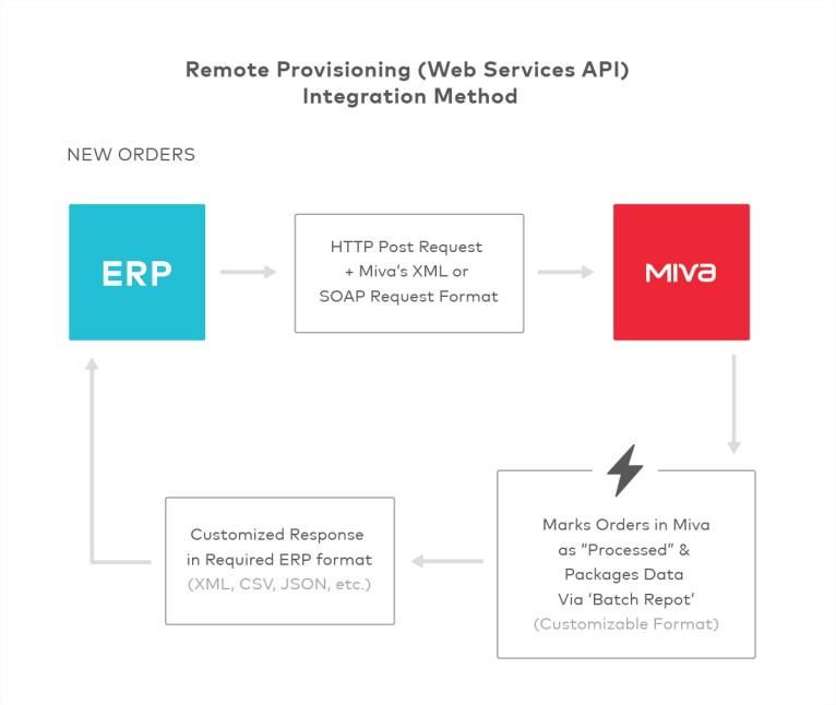 Miva Docs Remote Provisioning Module